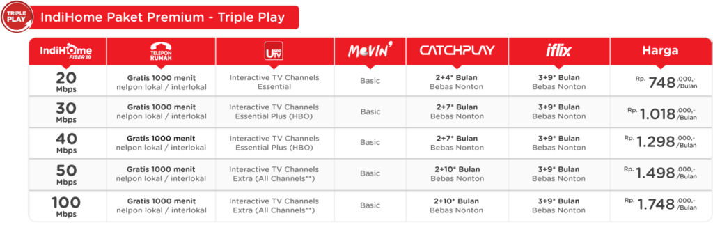 paket-internet-premium-indihome-triple-play