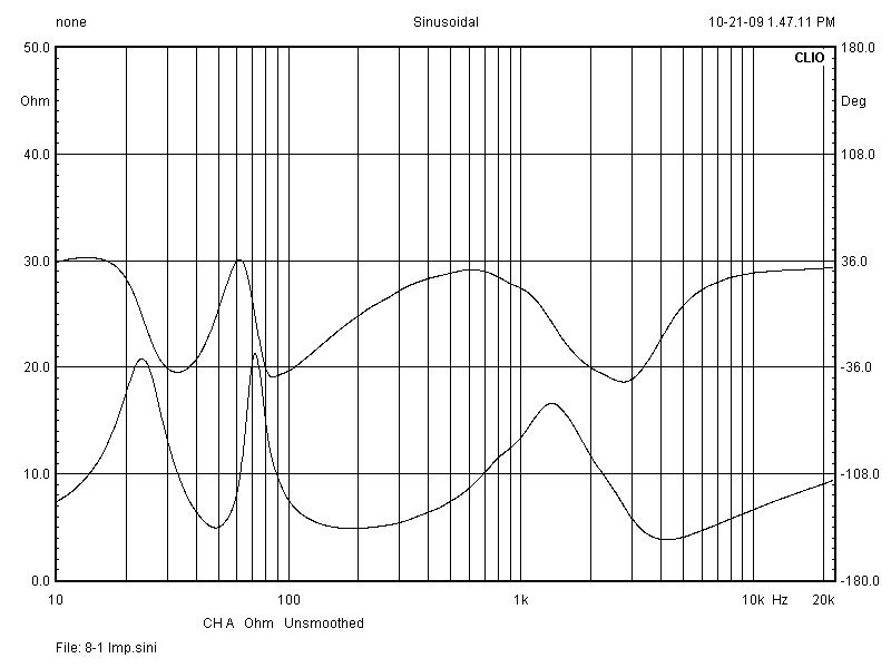 8-1T Phase and Impedance