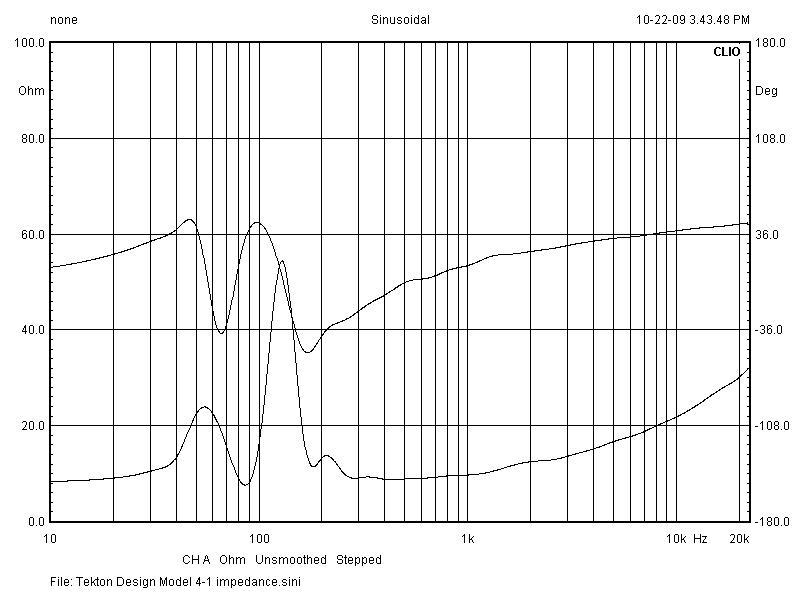 Tekton Design Model 4-1 Impedance