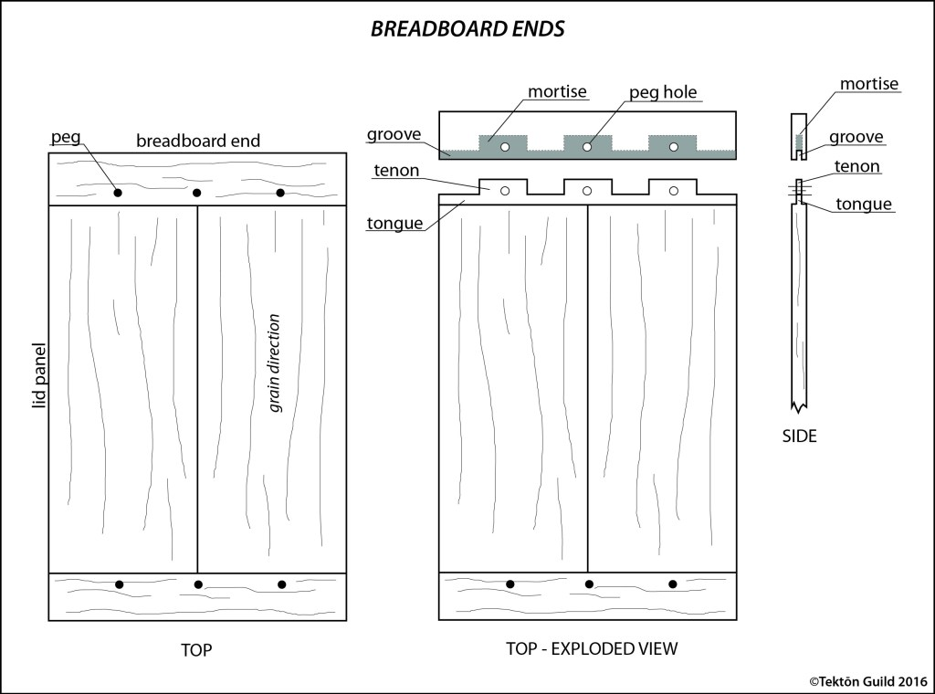 Schematic illustration of breadboard ends.