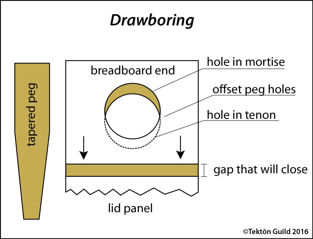 Schematic illustration of drawboring. Note the yellow shaded areas would correspond the tenon and tongue.