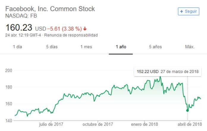 acciones-facebook