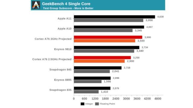 geekbench-benchmark-arm