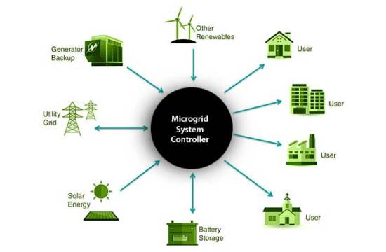 micro grid system energy