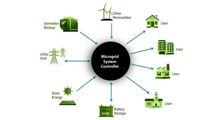 micro grid system energy