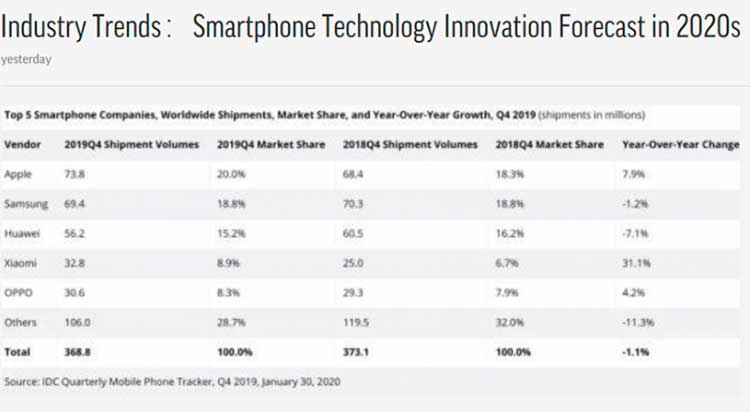 smartphone forecast 2020