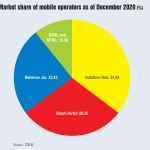 Mobile Trends and Shares : Subscriber additions and operators' market share