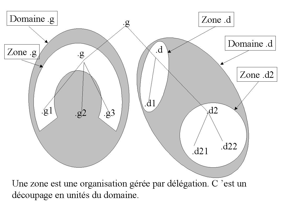Figure 26-2. Les zones