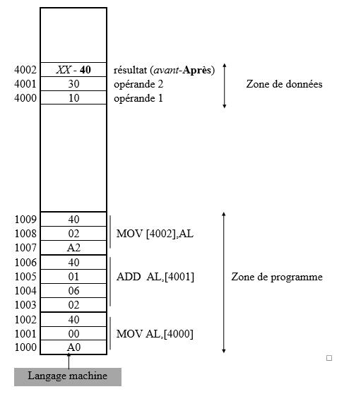 Le contenu de la mémoire après exécution du programme