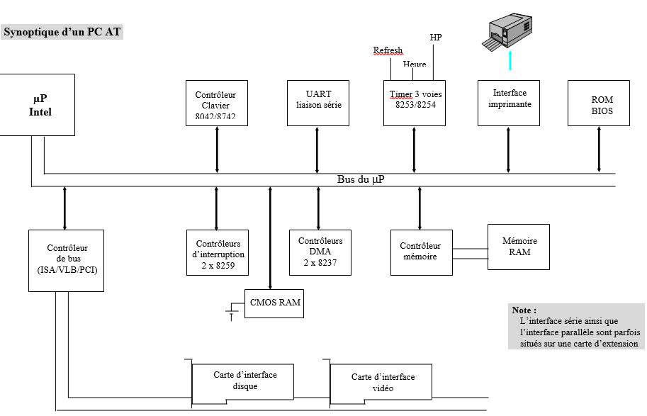 Synoptique d'un PC AT
