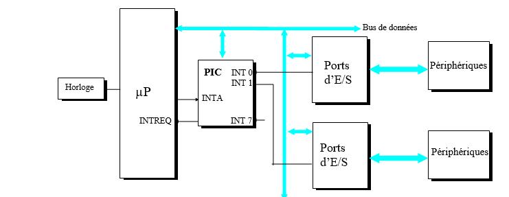 Utilisation d'un circuit spécialisé PIC (cas du PC XT).