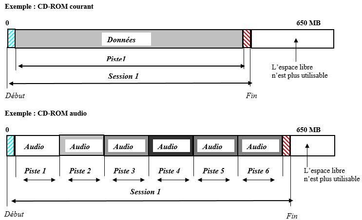 LES MODES D'ECRITURE cdrom audio courant