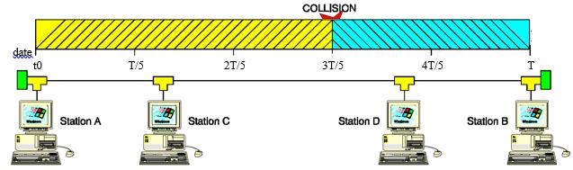 collision trames