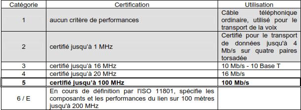 criteres de performances retenus pour les differentes categories cables