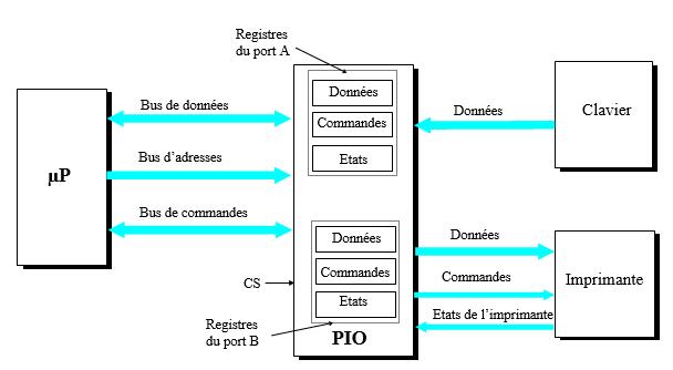 interface le PIO