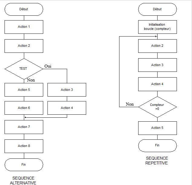 structure alternative et repetitive