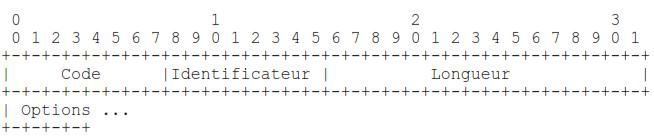 Configuration-Acquittee