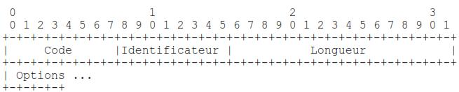 Configuration-Rejetee