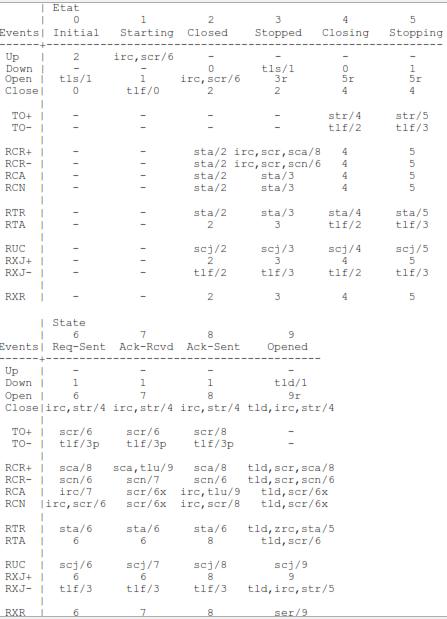 Table de transition d'états