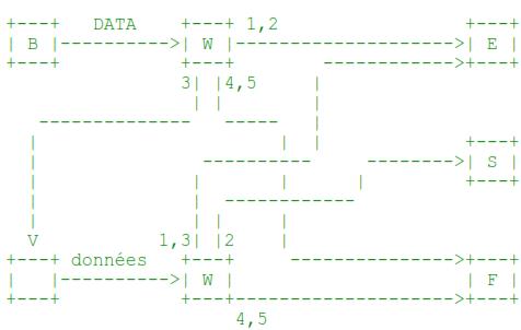 diagramme plus complexe modélise la commande DATA