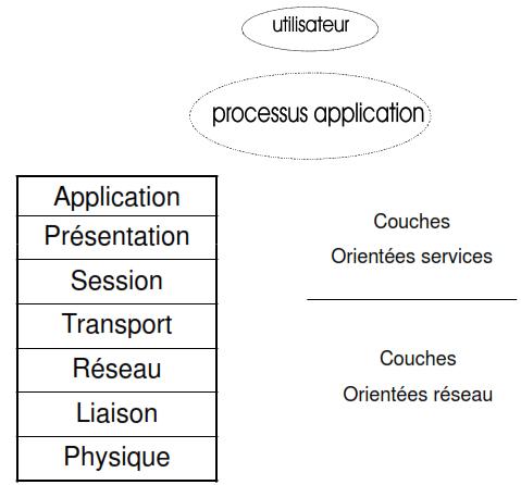 Descriptif du modele OSI 1