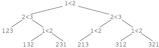 ALGORITHMES DE TRI. arbre de décisions.