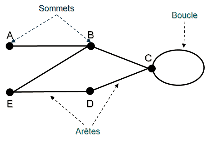théorie de graphe sommets et boucle d'un graphe