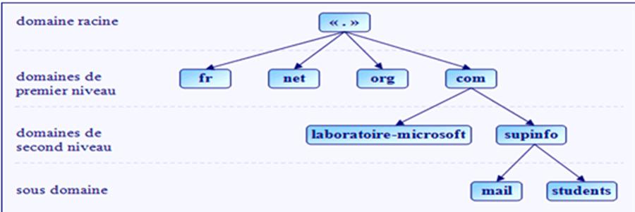 la hiérarchie du système DNS