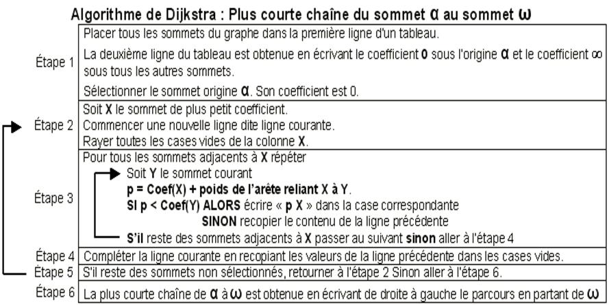Algorithme Dijkstra plus courte chaine du sommet