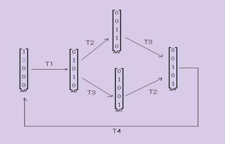 le graphe de marquages correspondant