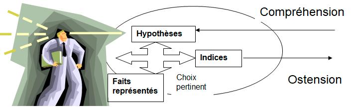 la pertinence cognitive