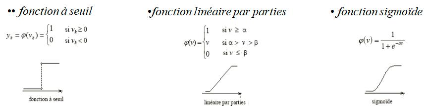 3 types de fonctions d'activation