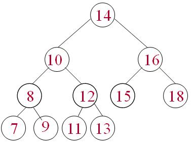 Arbres Binaires: définitions Cours d'Algorithmique