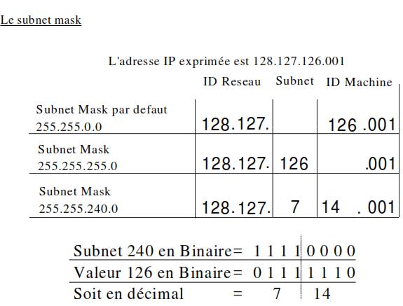 le subnet mask