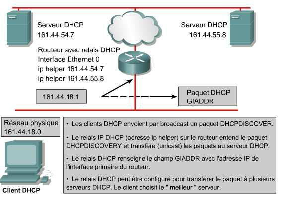 le protocole dhcp - Relais DHCP