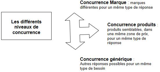 Identification du niveau de la concurrence