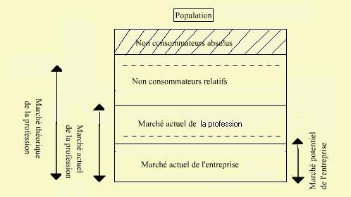 Le marché théorique les principaux fonctions de l'entreprise