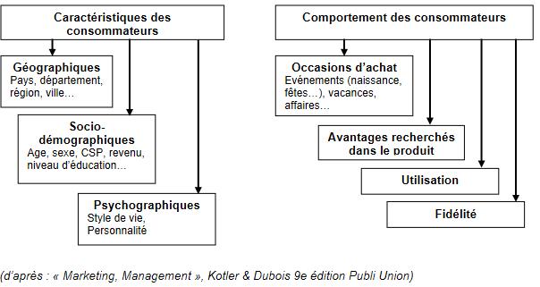 Les criteres de segmentation des marches de grande consommation