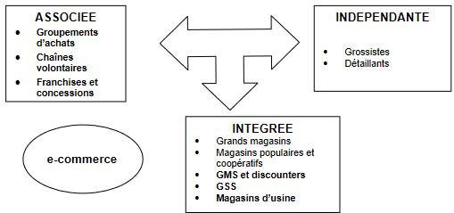 Les formes de distribution