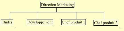 competences techniques pointues pour la connaissance des produits