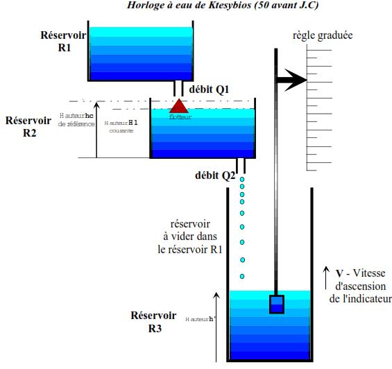 SCHEMA FONCTIONNEL EN FONCTION DU SYSTEME ISOLE