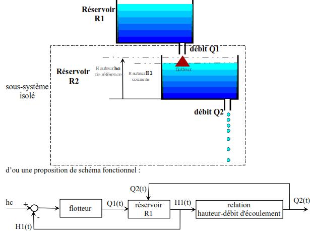 Schema fonctionnel du reservoir R2 seul considere dans l environnement