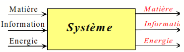 sorties entrees systeme