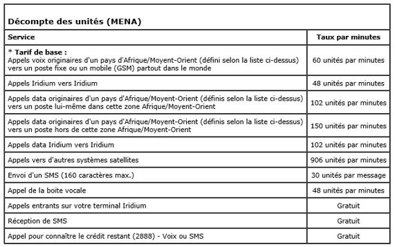Téléphone satellitaire : décompte des unités du voucher MENA