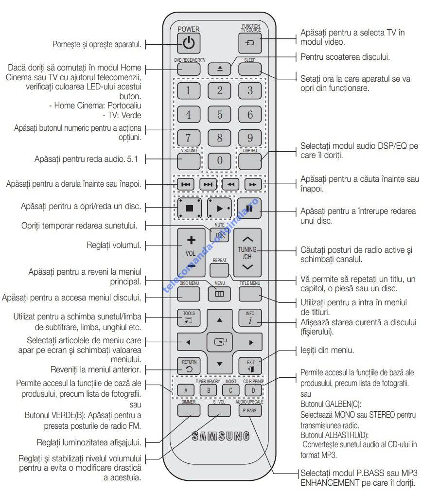 Telecomanda Sistem Audio, DVD Player Samsung, HTC-420, HTC