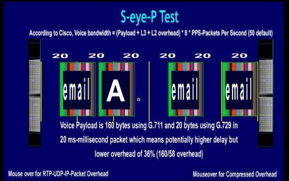 SIP – Eye Test – SIP QoS Planning | Telecom Reseller