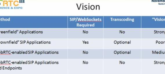 WebRTC versus SIP: Conflict or Common Ground | Telecom Reseller