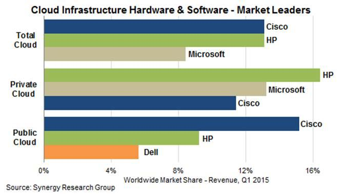 Cisco and HP Tied for Cloud Infrastructure Equipment