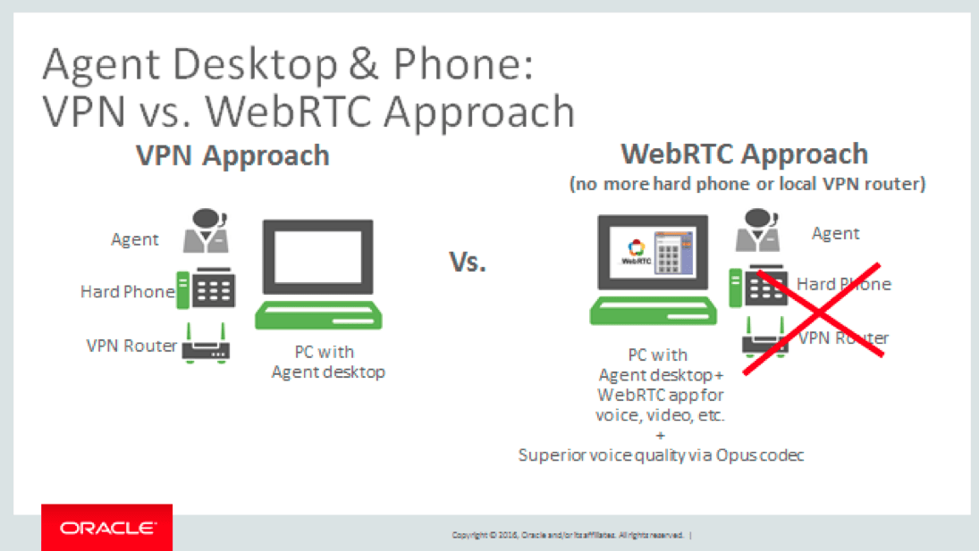 Return On Investment with WebRTC | Telecom Reseller