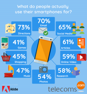 Infographic: What do we actually use our smartphones for? | Telecoms.com